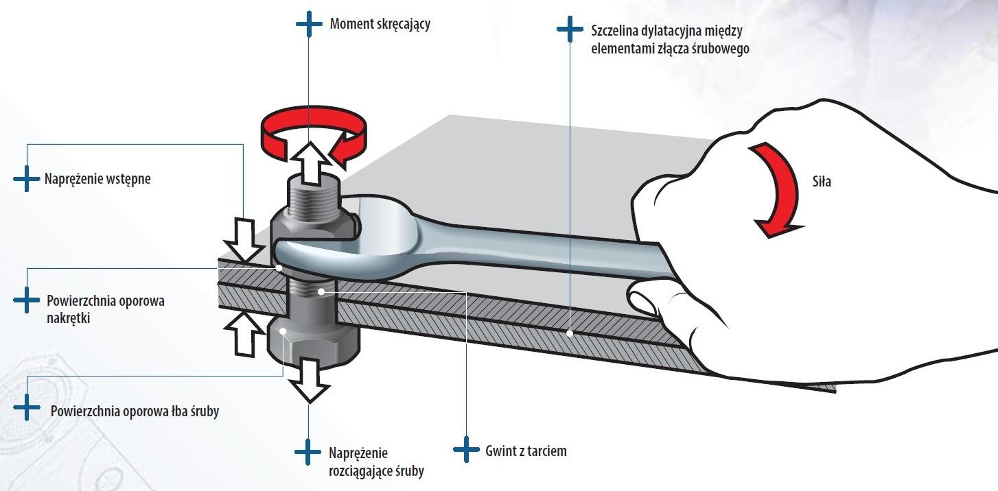 Klucz dynamometryczny - moment dokręcania