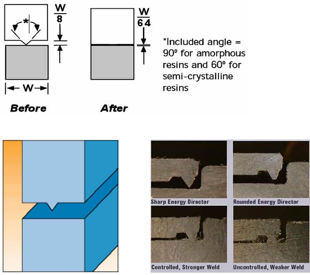 konstrukcja ścianki do zgrzewania ultradźwiękowego
