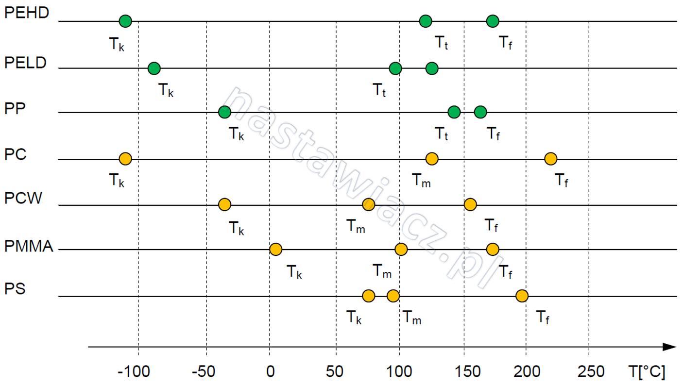 przemiany fazowe temperatury