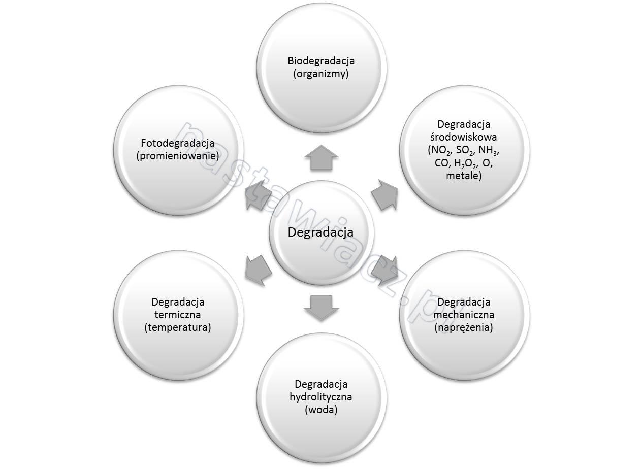 degradacja polimerów
