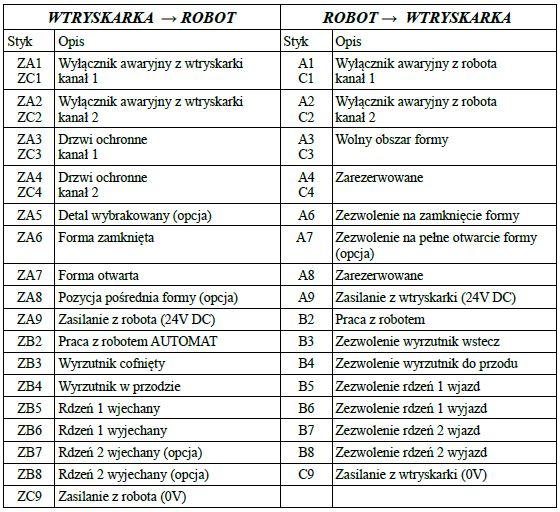 opis styków złącza euromap 67